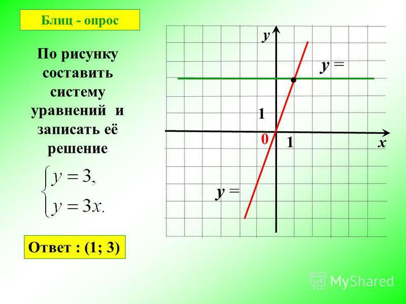 х у 0 1 1 По рисунку составить систему уравнений и записать её решение y = Блиц - опрос Ответ : (1; 3)