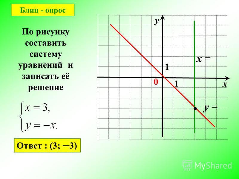 х у 0 1 1 По рисунку составить систему уравнений и записать её решение y = x = Ответ : (3; 3) Блиц - опрос