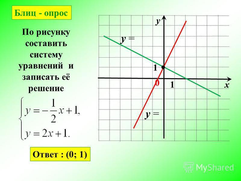 х у 0 1 1 По рисунку составить систему уравнений и записать её решение y = Ответ : (0; 1) Блиц - опрос