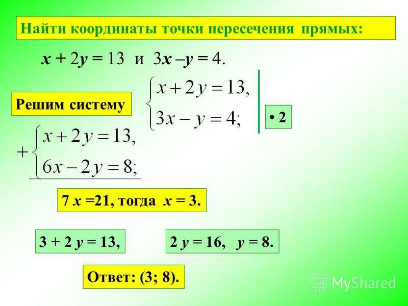 Найти координаты точки пересечения прямых: x + 2y = 13 и 3x –y = 4. Решим систему 2 7 x =21, тогда x = 3. 3 + 2 y = 13,2 y = 16, y = 8. Ответ: (3; 8). +