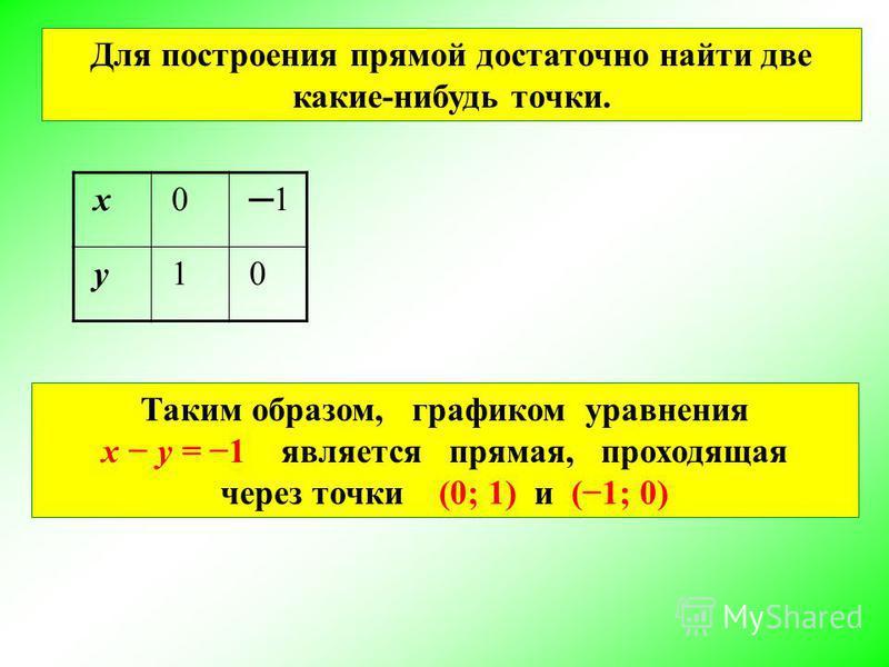 Для построения прямой достаточно найти две какие-нибудь точки. Таким образом, графиком уравнения x y = 1 является прямая, проходящая через точки (0; 1) и (1; 0) х 01 у 10
