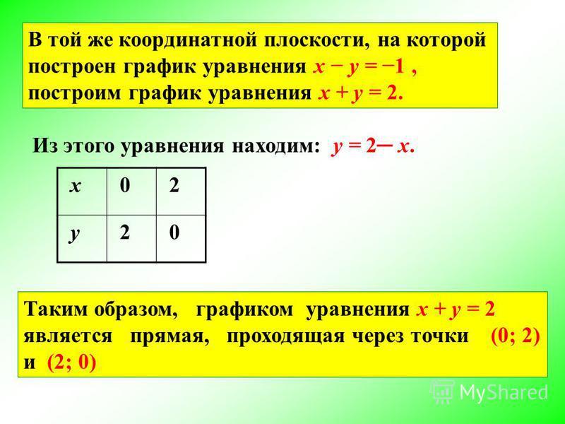 В той же координатной плоскости, на которой построен график уравнения x y = 1, построим график уравнения x + y = 2. Из этого уравнения находим: y = 2 х. Таким образом, графиком уравнения x + y = 2 является прямая, проходящая через точки (0; 2) и (2;