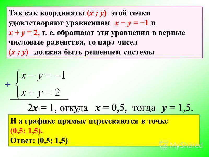 Так как координаты (x ; y) этой точки удовлетворяют уравнениям x y = 1 и x + y = 2, т. е. обращают эти уравнения в верные числовые равенства, то пара чисел (x ; y) должна быть решением системы + 2x = 1, откуда x = 0,5, тогдаy = 1,5. Н а графике прямы