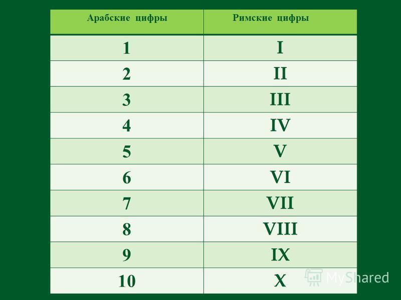 Арабские цифры Римские цифры 1I 2II 3III 4IV 5V 6VI 7VII 8VIII 9IX 10X