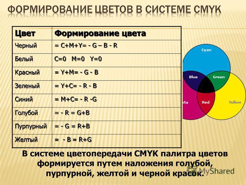 Цвет Формирование цвета Черный = С+M+Y= - G – B - R Белый C=0 M=0 Y=0 Красный = Y+M= - G - B Зеленый = Y+C= - R - B Синий = M+C= - R -G Голубой = - R = G+B Пурпурный = - G = R+B Желтый = - B = R+G В системе цветопередачи CMYK палитра цветов формирует