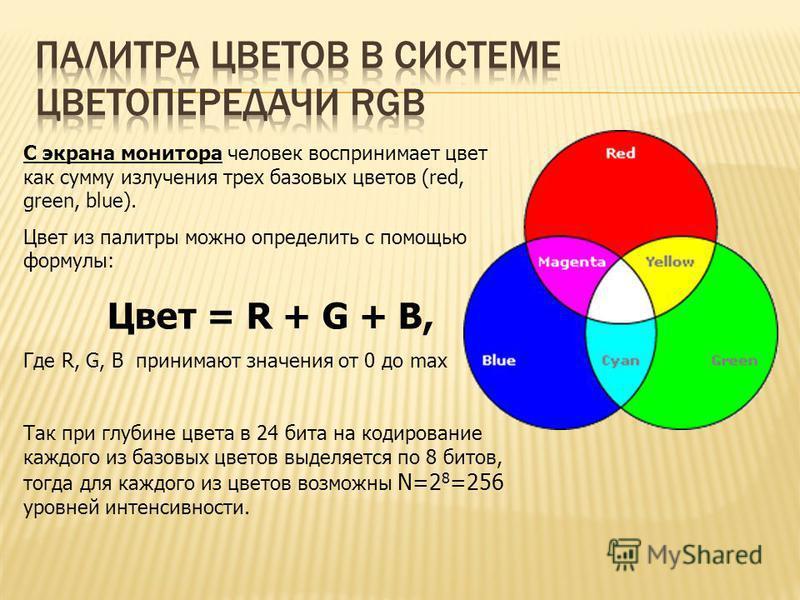 С экрана монитора человек воспринимает цвет как сумму излучения трех базовых цветов (red, green, blue). Цвет из палитры можно определить с помощью формулы: Цвет = R + G + B, Где R, G, B принимают значения от 0 до max Так при глубине цвета в 24 бита н