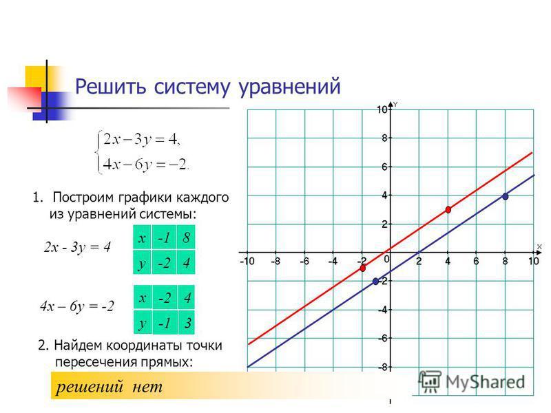 Решить систему уравнений 1. Построим графики каждого из уравнений системы: 2 х - 3 у = 4 х у 4 8 -2 4 х – 6 у = -2 х у 3 4 -2 2. Найдем координаты точки пересечения прямых: решений нет