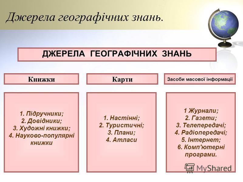 Методи (способи) географічних досліджень. МЕТОДИ ГЕОГРАФІЧНИХ ДОСЛІДЖЕНЬ ТрадиційніСучасні 1. Геофізичні; 2. Геохімічні; 3. Космічні; 4. Моделювання 1. Спостереження та експедиції; 2. Картографічний; 3. Історичний; 4. Математичний