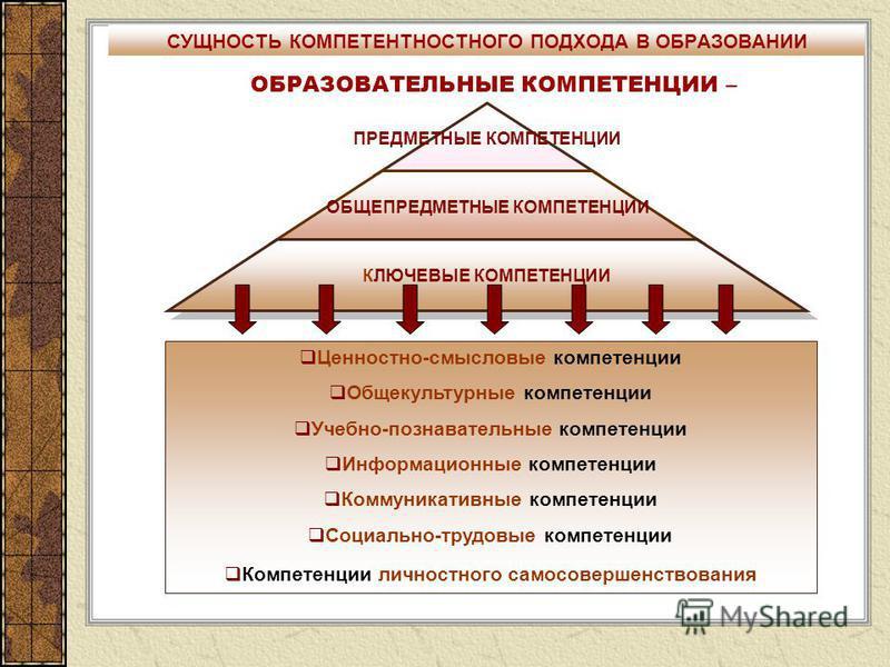ПРЕДМЕТНЫЕ КОМПЕТЕНЦИИ ОБЩЕПРЕДМЕТНЫЕ КОМПЕТЕНЦИИ КЛЮЧЕВЫЕ КОМПЕТЕНЦИИ Ценностно-смысловые компетенции Общекультурные компетенции Учебно-познавательные компетенции Информационные компетенции Коммуникативные компетенции Социально-трудовые компетенции