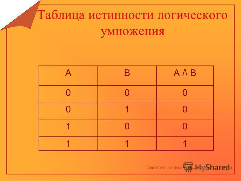 Таблица истинности логического умножения АВА /\ В 000 010 100 111