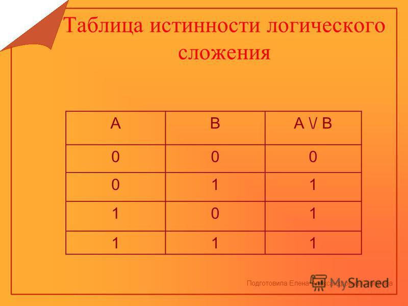 Таблица истинности логического сложения АВА \/ В 000 011 101 111