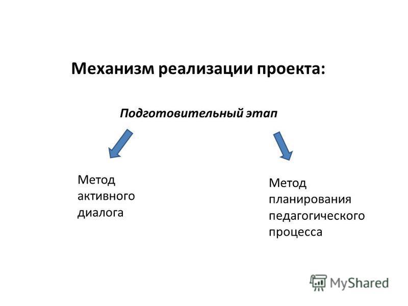 Механизм реализации проекта: Подготовительный этап Метод активного диалога Метод планирования педагогического процесса