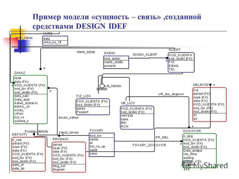 Пример диаграммы потоков данных,разработанной средствами IDEF0.