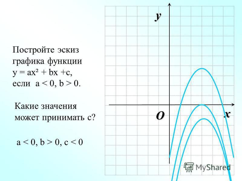 O x y Постройте эскиз графика функции у = ах² + bx +с, если а 0. Какие значения может принимать с? а 0, с < 0