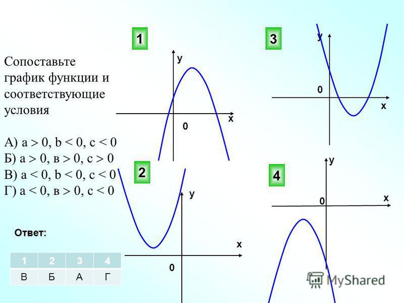 Сопоставьте график функции и соответствующие условия А) а 0, b < 0, с < 0 Б) а 0, в 0, с 0 В) а < 0, b < 0, с < 0 Г) а < 0, в 0, с < 0 3 4 2 0 0 х у у х х х у у 0 0 1Ответ: 1234 ВБАГ