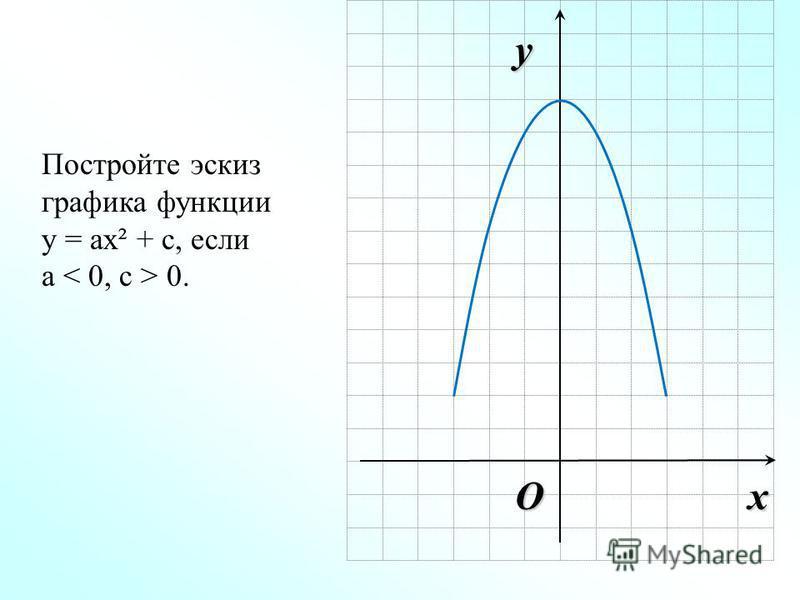 Ox y Постройте эскиз графика функции у = ах² + с, если а 0.