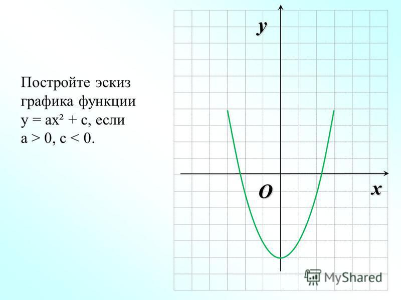 O x y Постройте эскиз графика функции у = ах² + с, если а > 0, c < 0.