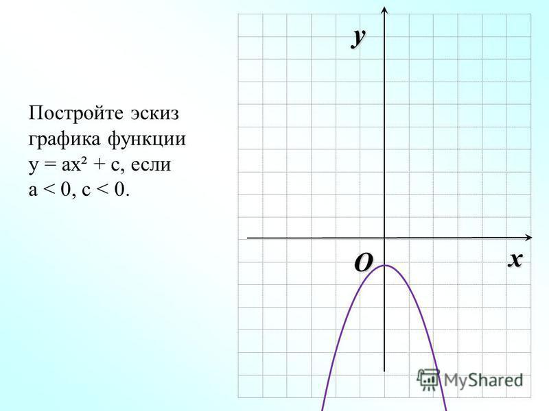 O x y Постройте эскиз графика функции у = ах² + с, если а < 0, c < 0.