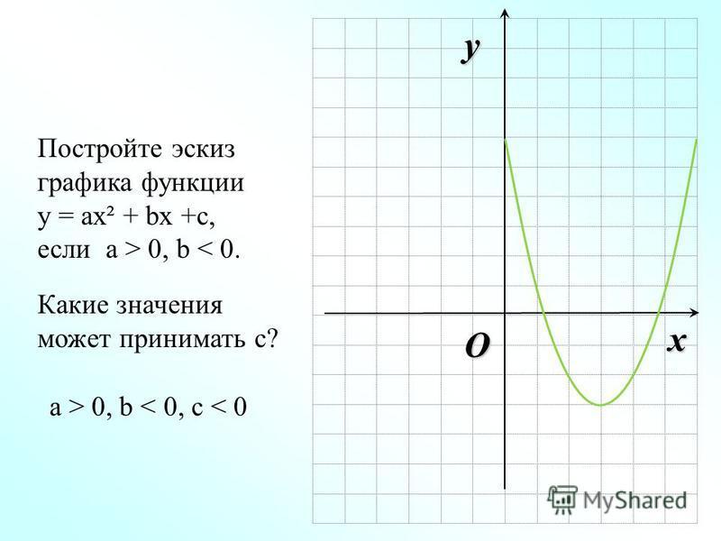 O x y Постройте эскиз графика функции у = ах² + bx +с, если а > 0, b < 0. Какие значения может принимать с? а > 0, b < 0, с < 0