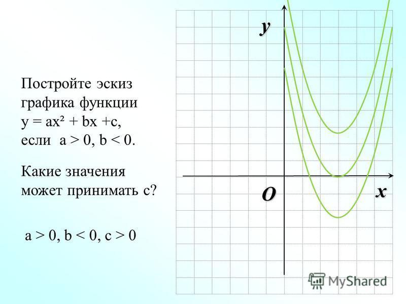 O x y Постройте эскиз графика функции у = ах² + bx +с, если а > 0, b < 0. Какие значения может принимать с? а > 0, b 0