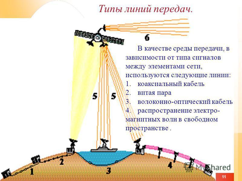 11 Типы линий передач. В качестве среды передачи, в зависимости от типа сигналов между элементами сети, используются следующие линии: 1. коаксиальный кабель 2. витая пара 3.волоконно-оптический кабель 4. распространение электро- магнитных волн в своб