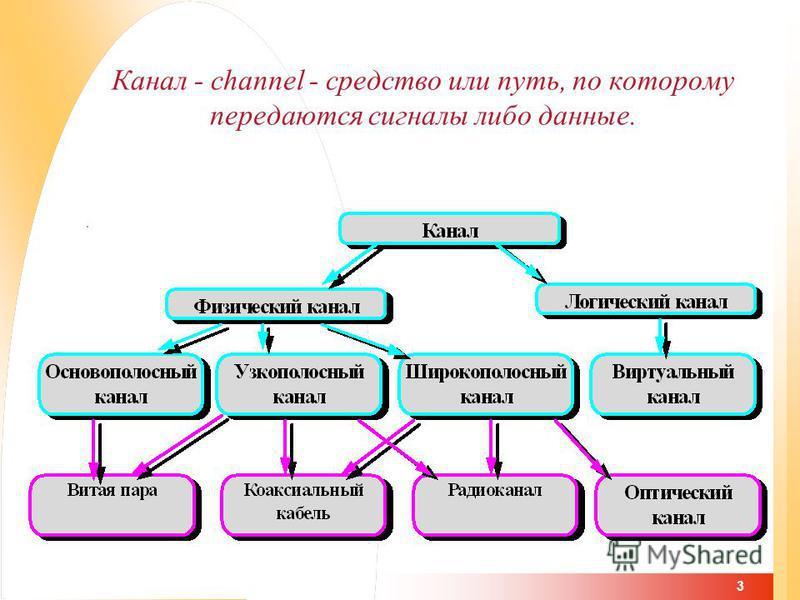 3 Канал - channel - средство или путь, по которому передаются сигналы либо данные.