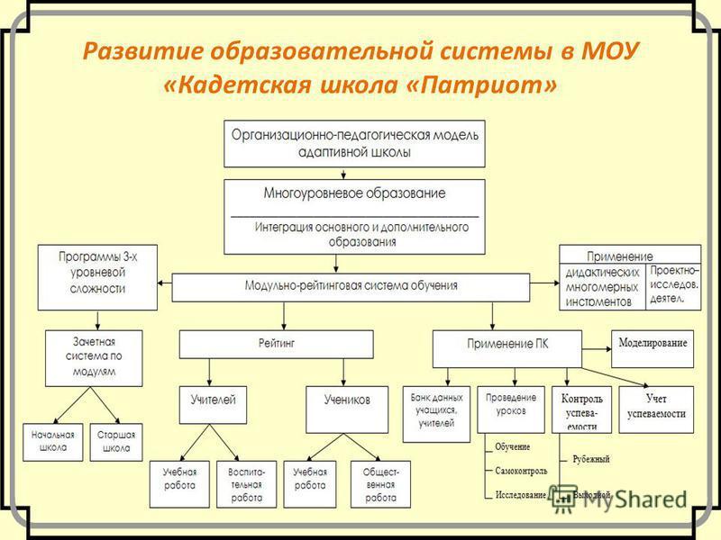 Развитие образовательной системы в МОУ «Кадетская школа «Патриот»