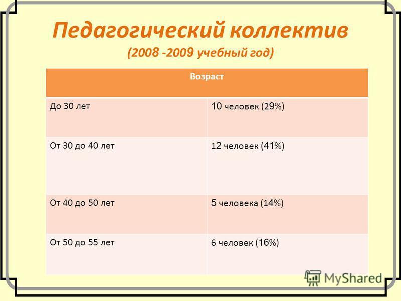 Педагогический коллектив (200 8 -200 9 учебный год) Возраст До 30 лет 10 человек (2 9 %) От 30 до 40 лет 1 2 человек ( 41 %) От 40 до 50 лет 5 человека (1 4 %) От 50 до 55 лет 6 человек ( 16 %)