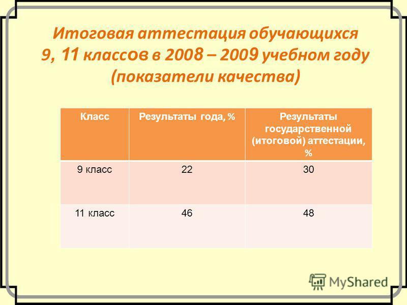 Итоговая аттестация обучающихся 9, 11 класс ов в 200 8 – 200 9 учебном году (показатели качества) Класс Результаты года, % Результаты государственной (итоговой) аттестации, % 9 класс 2230 11 класс 4648