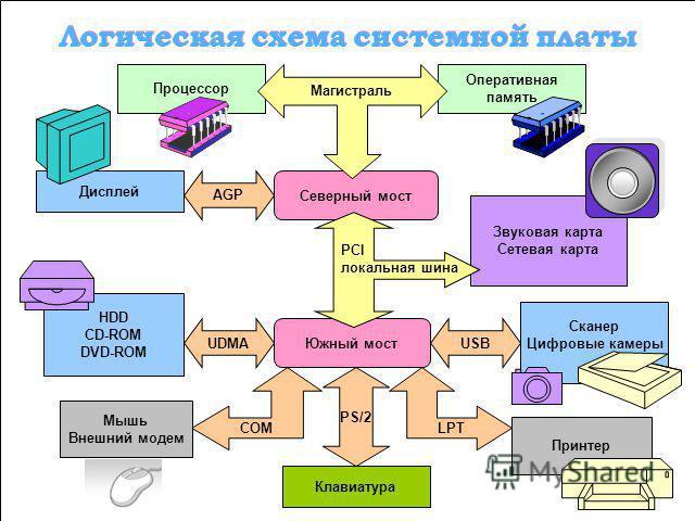 Устройства ввода Сетевые устройства Шина данных 8, 16, 32, 64 бита Шина управления Постоянная память Устройства вывода Магистрально-модульный принцип работы кококомпьютеруа Магистрально-модульный принцип работы кококомпьютеруа Шина адреса 16, 20, 24,