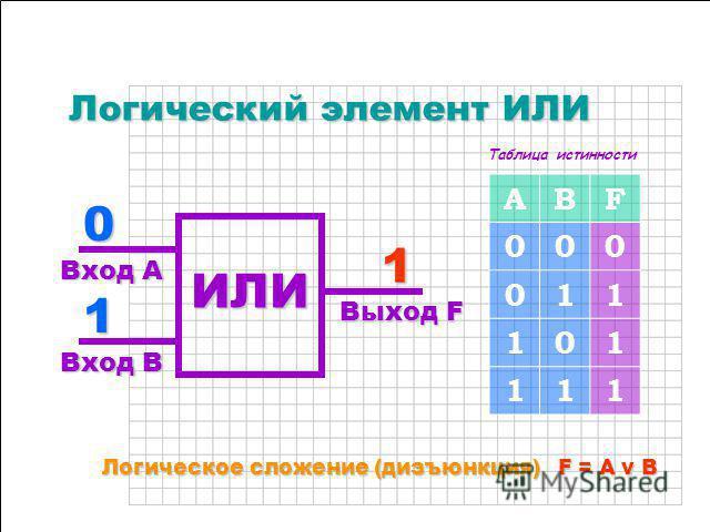 0000 1111 Логический элемент НЕ Логический элемент НЕ Вход A Вход A Выход F Выход F 1111 0000 AF 01 10 Логическое отрицание (инверсия) F = A Логическое отрицание (инверсия) F = A Доказано, что даже самую сложную логику можно реализовать с помощью тре