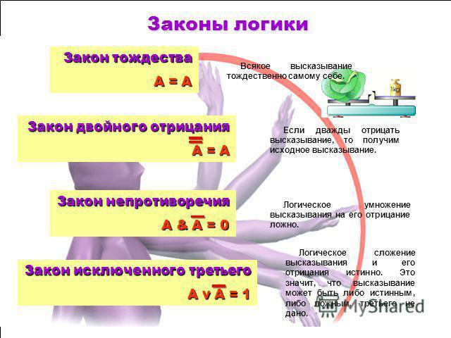 Логика – это наука о формах и способах мышления. Понятие – это форма мышления, фиксирующая основные, существенные признаки объекта. Высказывание – это форма мышления, в которой что-либо утверждается или отрицается о свойствах реальных предметов и отн
