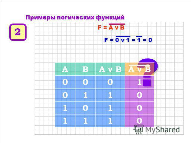 Любое составное высказывание можно выразить в виде формулы (логического выражения), в которую входят логические переменные, обозначающие высказывания, и знаки логических операций, обозначающие логические функции. ПППП рр ии мммм ее рр ыыыы л л л л оо
