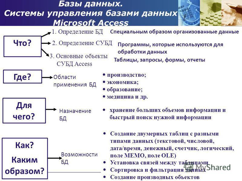 Базы данных. Системы управления базами данных Microsoft Access Создание двумерных таблиц с разными типами данных (текстовой, числовой, дата/время, денежный, счетчик, логический, поле MEMO, поле OLE) Установка связей между таблицами Сортировка и фильт
