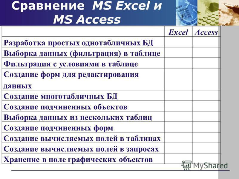 Сравнение MS Excel и MS Access ExcelAccess Разработка простых однотабличных БД Выборка данных (фильтрация) в таблице Фильтрация с условиями в таблице Создание форм для редактирования данных Создание многотабличных БД Создание подчиненных объектов Выб