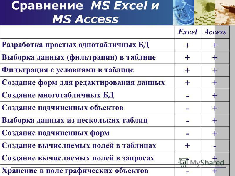 Сравнение MS Excel и MS Access ExcelAccess Разработка простых однотабличных БД ++ Выборка данных (фильтрация) в таблице ++ Фильтрация с условиями в таблице ++ Создание форм для редактирования данных ++ Создание многотабличных БД -+ Создание подчиненн