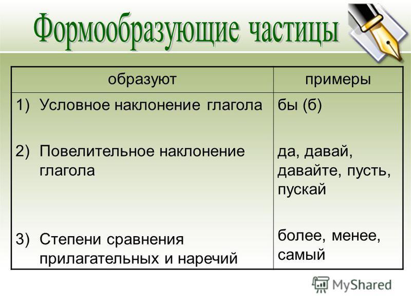 образуют примеры 1)Условное наклонение глагола 2)Повелительное наклонение глагола 3)Степени сравнения прилагательных и наречий бы (б) да, давай, давайте, пусть, пускай более, менее, самый