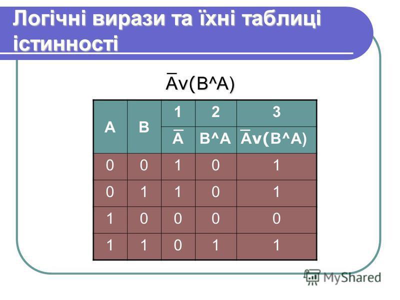 Логічні вирази та їхні таблиці істинності А ν( В^А) АВ 123 АВ^АВ^А 00101 01101 10000 11011