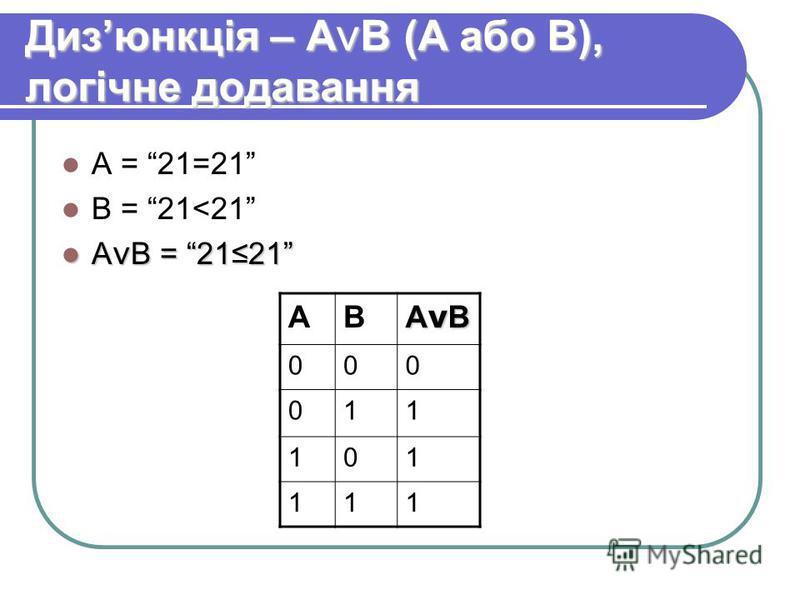 Дизюнкція – А ν В (А або В), логічне додавання А = 21=21 В = 21<21 А ν В = 2121 А ν В = 2121 АВ АνВАνВАνВАνВ 000 011 101 111