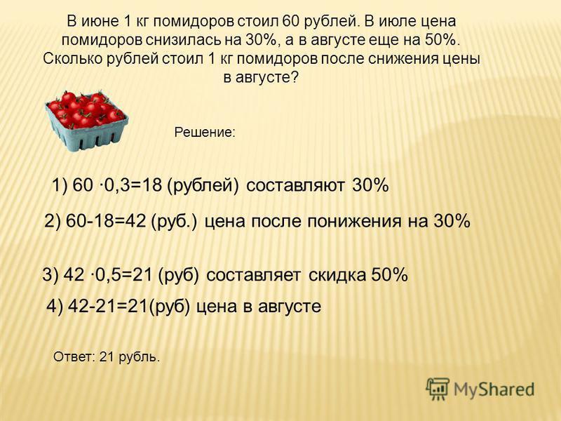 В июне 1 кг помидоров стоил 60 рублей. В июле цена помидоров снизилась на 30%, а в августе еще на 50%. Сколько рублей стоил 1 кг помидоров после снижения цены в августе? Решение: 1) 60 0,3=18 (рублей) составляют 30% 2) 60-18=42 (руб.) цена после пони