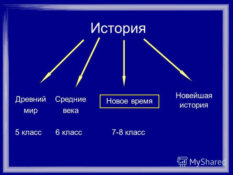 История Древний мир Средние века Новейшая история 6 класс 5 класс Новое время 7-8 класс