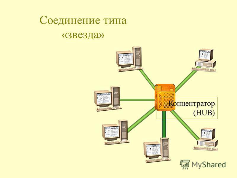 Соединение типа «звезда» Концентратор (HUB)