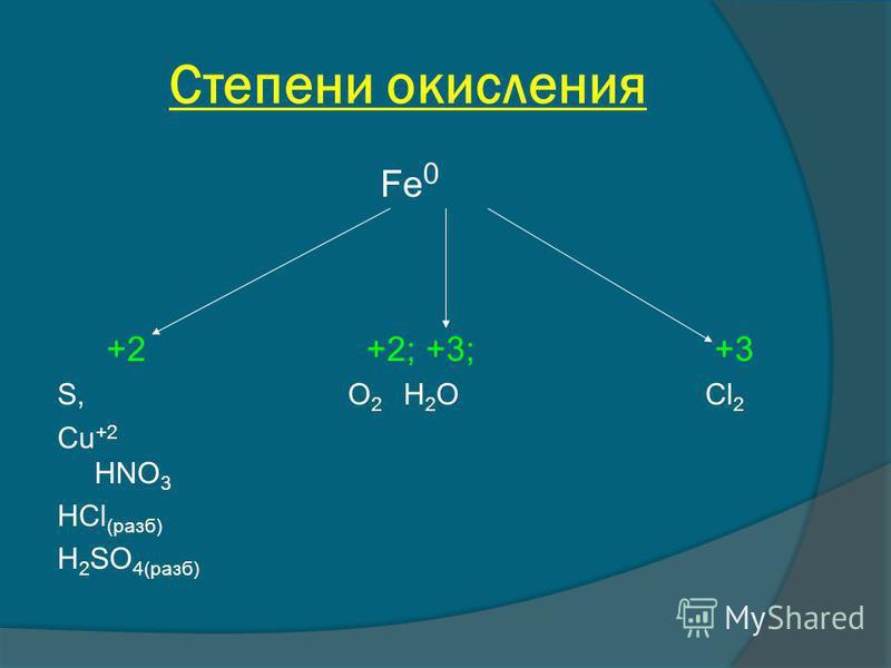Степени окисления Fe 0 +2 +2; +3; +3 S, O 2 H 2 O Cl 2 Cu +2 HNO 3 HCl (раза) H 2 SO 4(раза)