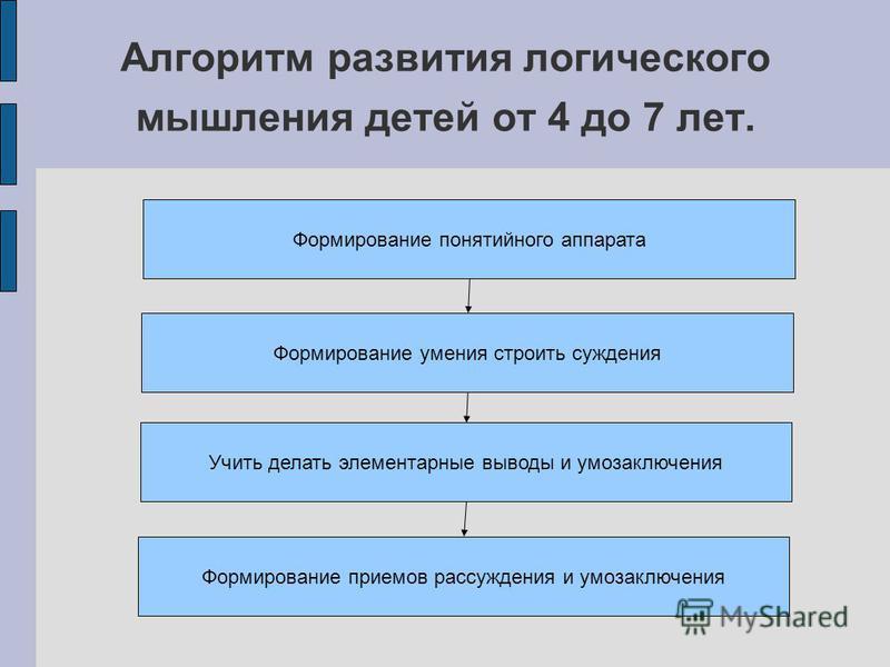 Объект исследования Логическое мышление детей от четырех до шести лет