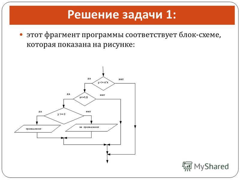 Решение задачи 1: этот фрагмент программы соответствует блок - схеме, которая показана на рисунке : да нет принадлежит y >= 0 да x<=1.5 да y <= x*x не принадлежит нет