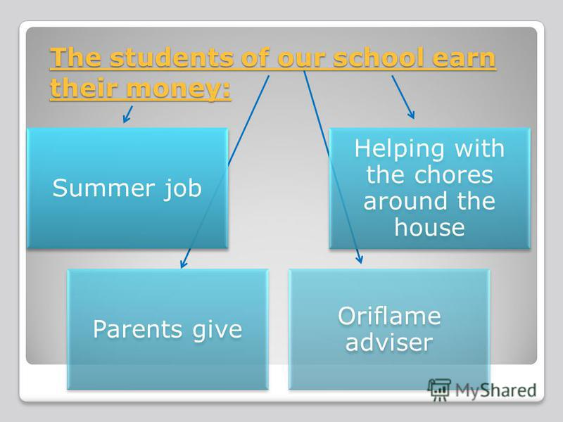 The students of our school earn their money: Summer job Helping with the chores around the house Parents give Oriflame adviser