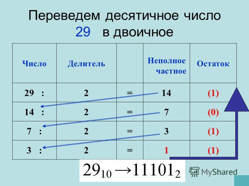Переведем десятичное число 29 в двоичное Число Делитель Неполное частное Остаток 29 :2=14(1) 14 :2=7(0) 7 :2=3(1) 3 :2=1(1)
