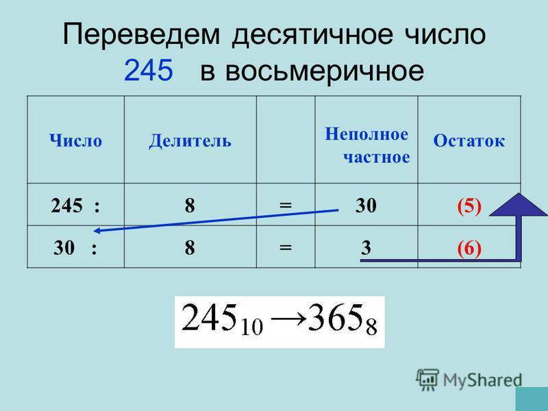 Переведем десятичное число 245 в восьмеричное Число Делитель Неполное частное Остаток 245 :8=30(5) 30 :8=3(6)