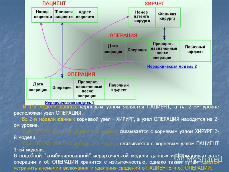 В 1-й модели данных корневым узлом является ПАЦИЕНТ, а на 2-ом уровне расположен узел ОПЕРАЦИЯ. Во 2-й модели данных корневой узел - ХИРУРГ, а узел ОПЕРАЦИЯ находится на 2- ом уровне. Узел ОПЕРАЦИЯ 2-го уровня 1-й модели связывается с корневым узлом