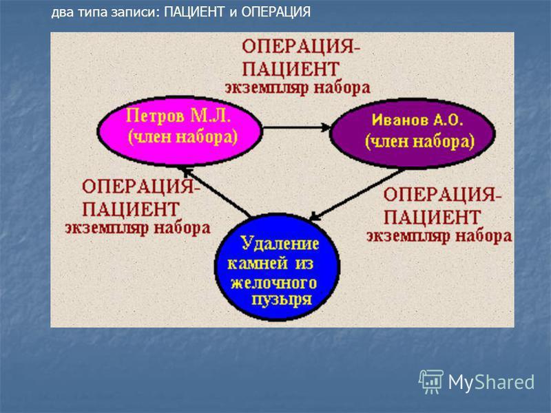 два типа записи: ПАЦИЕНТ и ОПЕРАЦИЯ